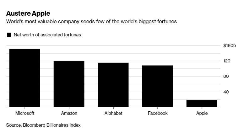 Apple Is the Richest Company, So Where Are the Billionaires?