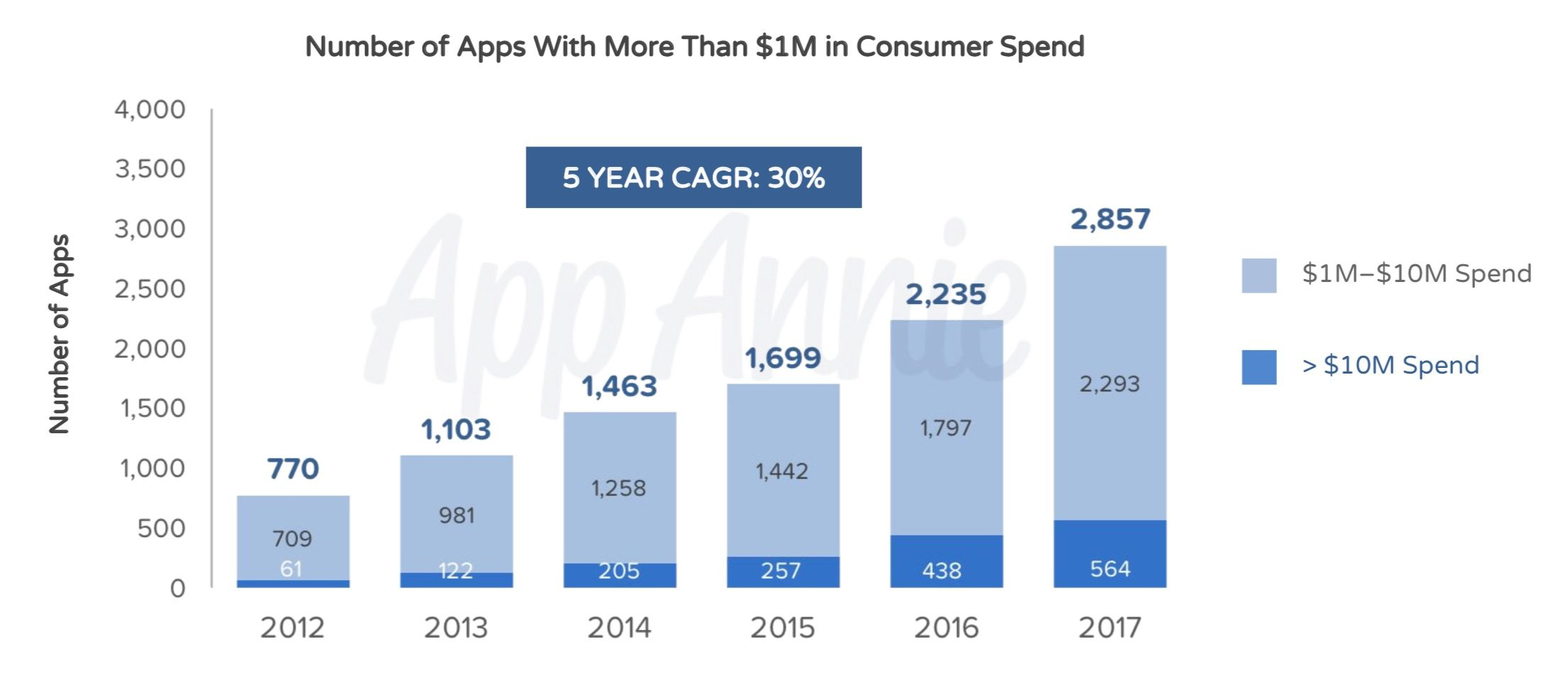 These are the all-time Most Popular iOS Apps and Games From 2010-2018