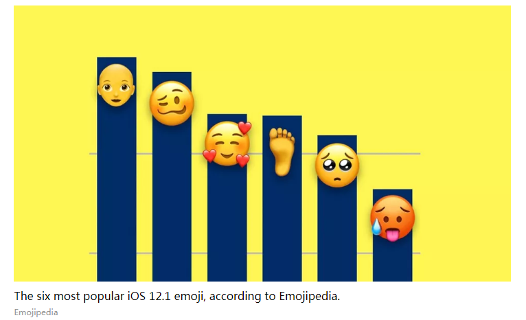 The Most Popular iOS 12.1 Emoji are all About Being Bald